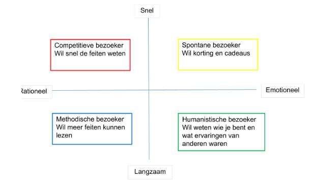 MBTI persoonlijhkeidstypen